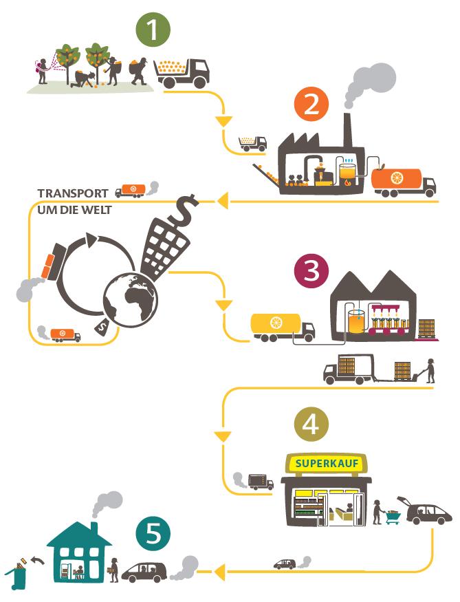 Die Grafik skizziert die Orangensaft-Lieferkette von der Plantage bis in den Supermarkt.