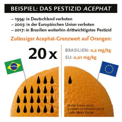 Der zulässige Acephat-Grenzwert auf Orangen ist in Brasilien 20 mal höher als in der EU.