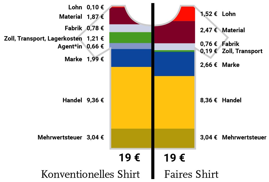 Preisaufschlüsselung Konventionelles und Faires Shirt
