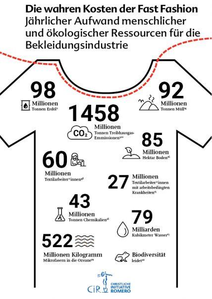 Die wahren Kosten der Fast Fashion in Form von CO2, Müll, Ausbeutung der Arbeiter*innen etc.