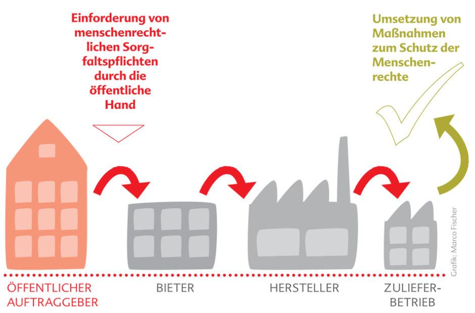 Auf einem Bildschirm wird die Webseite der Stadt Köln angedeutet und darauf ist ein Einkaufswagen - für die öffentliche Beschaffung - und Bauklötze als Symbol für Spielzeug zu sehen.
