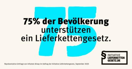75% der Bevölkerung unterstützen ein Lieferkettengesetz
