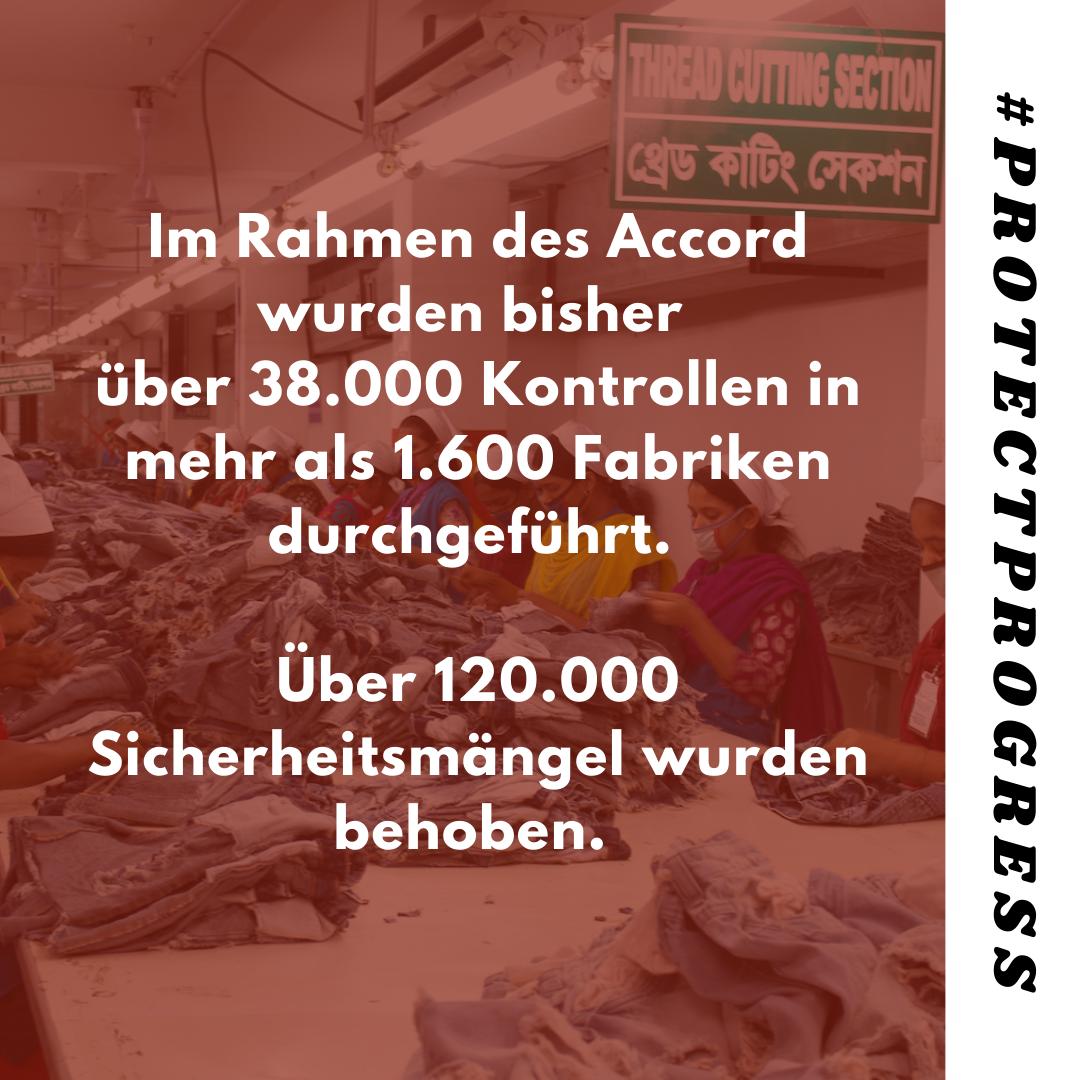 Im Rahmen des Accord wurden bisher über 38.000 Kontrollen in mehr als 1.600 Fabriken durchgeführt. Über 120.000 Sicherheitsmängel wurden behoben.
